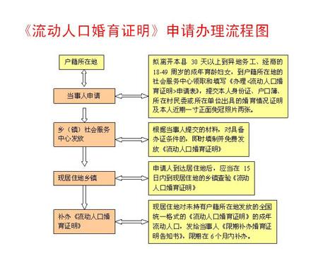 流动人口婚育证_流动人口婚姻证